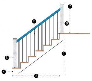 Chiều cao lan can cầu thang và 7 thông số khi thiết kế cầu thang