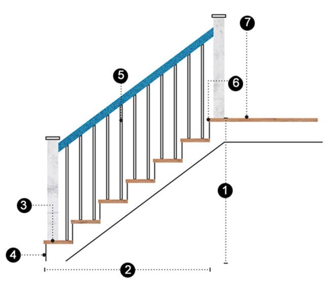 Chiều cao lan can cầu thang