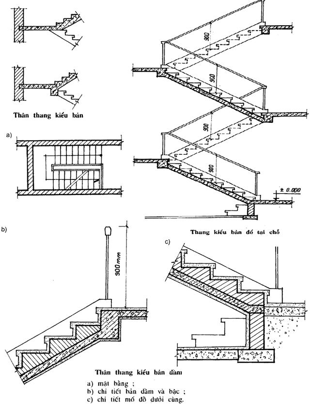 cấu tạo của cầu thang